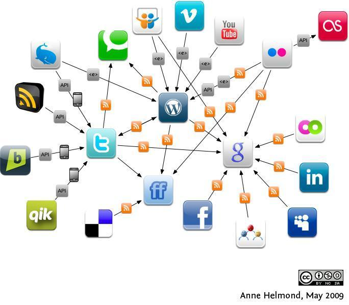 Social media social networking connections