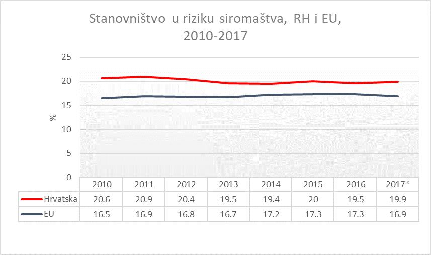 https://commonfare.net/uploads/images/685/stanovni%C5%A1tvo_u_riziku_siroma%C5%A1tva_2010_-2017.png