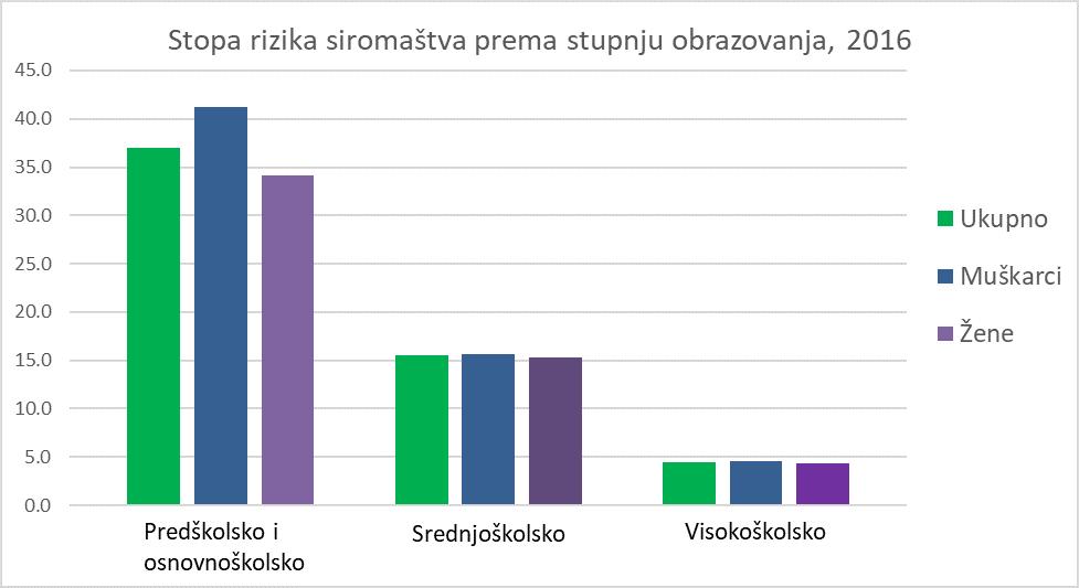 https://commonfare.net/uploads/images/688/stopa_siroma%C5%A1tva_prema_stupnju_obrazovanja.png